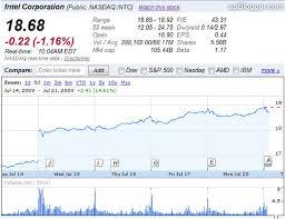 Intel Stock Quote Extraordinary Ava Forex Metatrader Simple Profitable Forex Trading Strategy
