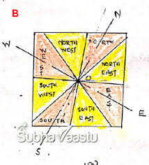 Directions Importance Of Directions In Vastu