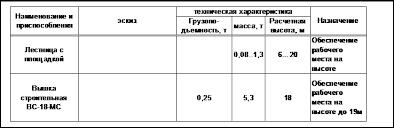 Реферат Монтаж строительных конструкций ru Крепежно выверочные устройства и приспособления