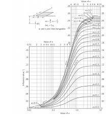 Solved Problem 2 A Flexible Foundation Pad 24m X 12m Appl