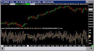 New York Stock Exchange Advance Decline Line Chart Sierra_chart Market Statistics Sierra Chart
