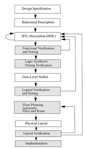 Vlsi Design Flow Chart Asic Design Flow Outline Part 1 Asic Design