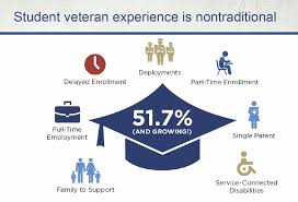 The Post 9 11 Gi Bill It Can Change Your Life Vantage Point