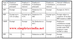 Provident Fund Chart Income Tax Provisions For Spf Rpf Upf Ppf Simple Tax India