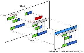 Net C Winforms Gantt Chart Control Think