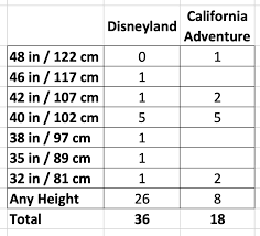 Universal Studios Height Chart Disneyland Height Requirements And Rider Swap Both Parks