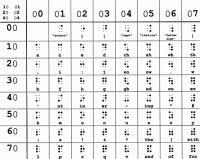 Braille Numbers Chart 1 100 Braille Numbers Chart 1 100 Braille Numbers Printable