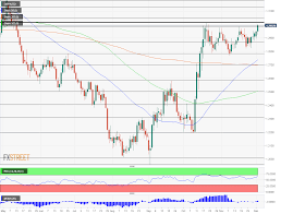 Gbp Usd Live Chart Investing Breaking Gbp Usd Surges Above 1 30 Amid Favorable Polls