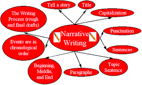 english at work intermediate level narrative writing narrative writing