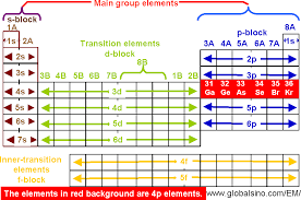 4p Elements in Periodic Table - Structure of the periodic table ...