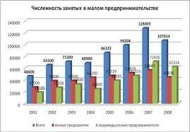 Дипломная работа Кредитование малого бизнеса в Республике  Дипломная работа Кредитование малого бизнеса в Республике Казахстан ru