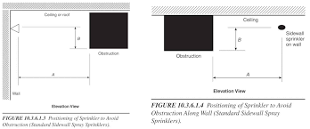 Sprinkler Head Obstruction Distance Rules Standard Spray