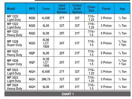 Dexron Vi Compatibility Chart 20 Judicious Valvoline Maxlife Atf Compatibility Chart