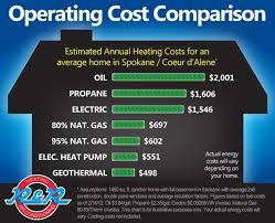 Heating Fuel Cost Comparison Chart Energy Efficient Home Upgrades In Los Angeles For 0 Down