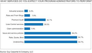 Pa Specific Loss Chart Chart Pa Mga Service Expectations Gc Capital Ideas