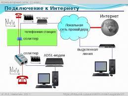 Курсовая работа Локальные компьютерные сети ru Локальные компьютерные сети реферат 9 класс