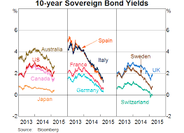 Italy Germany 10 Year Bond Spread Chart Guy Debelle Global And Domestic Influences On The