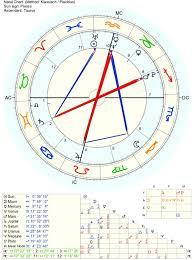 Kabbalah Birth Chart Calculator Anything Interesting About My Chart Like Anything At All