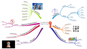 Fundamental Right In India Imindmap Mind Map Template