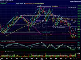 Wdc Stock Chart Western Digitals Wdc Stock Chart Looks Bullish For A