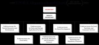 Usda Rural Development Organizational Chart Inside Trumps Cruel Campaign Against The U S D A S