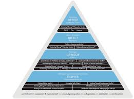 leadership development achieveglobal middle east all our programs are developed for a specific seniority level to ensure that the training reaches the right audience see the triangle diagram below for a