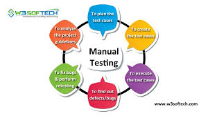 Types Of Software Testing What Is Manual Testing Types Tools And Concept W3softech