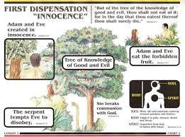 Dispensation Of Grace Chart Promised Land Pentecostal Church