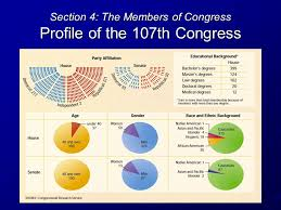 Congress Chapter Ppt Download