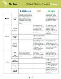 Political Party Platforms Chart Political Party Platforms Comparison Related Keywords