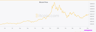 Bitcoin Fx Rate Chart Ethereum Exchange Rate Charts Paypal Dispute Item Not