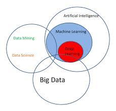 Data Science Venn Diagram Battle Of The Data Science Venn Diagrams Prooffreader Com