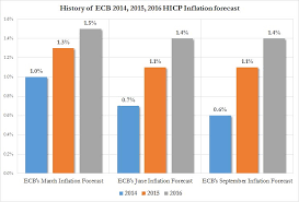 Stress Chart The Chart That Crushes All Credibility Of The Ecbs Latest