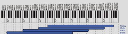 Piano Frequency Chart Music Frequency Range Chart