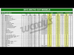 How To Read Woodys Snowmobile Stud And Runner Application Charts