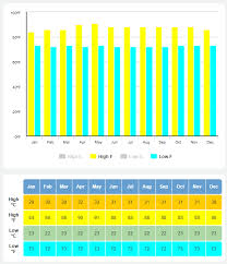 Bali Weather Seasons Chart Best Time To Visit Bali Bali Weather Guide Month By Month