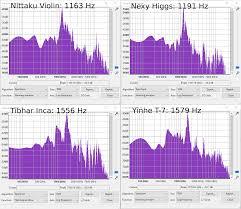 Nittaku Blade Chart Expressing Relative Blade Speed Alex Table Tennis
