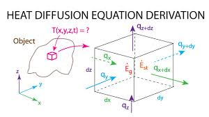 heat transfer l4 p2 derivation heat diffusion equation