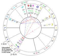 Cusp Chart Astrology Beginners Corner Cusps And Interceptions Big Sky