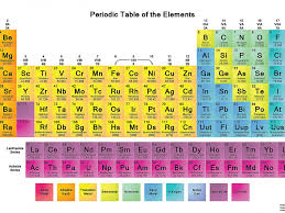 Valence Electrons Chart Pdf Periodic Table Charges Chart Climatejourney Org