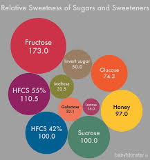 Fructose In Vegetables Chart Relative Sweetness And Nutrients Of Fruits Nelly Botezatu