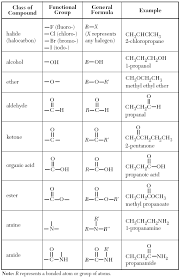 functional groups chart castle learning chemistry table r