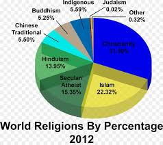 Religion Chart Pie Cartoon Clipart Religion Chart World Transparent