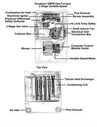 old gas furnace wiring diagram old image wiring old gas furnace wiring diagram the wiring on old gas furnace wiring diagram
