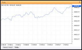 Tick Chart Window Buy Gold Online In Uae And Worldwide