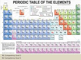 all periodic table periodic table of elements with charges chemical names and formulas ppt printable