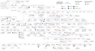 Lineage Chart Targaryen Lineage Chart V2 Now With Dragons Errors