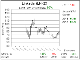 Linkedin Stock Price Chart We Are Linked In To The Value Of Linkedin School Of Hard