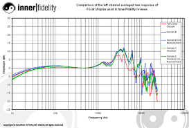 Bob Katz Frequency Chart New Lcd 4 Vs Utopia Shootout From Innerfidelity Page 5