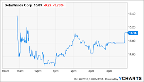 Solarwinds Stock Price Chart Solarwinds Dissecting The Upside In A Slow Ipo Solarwinds